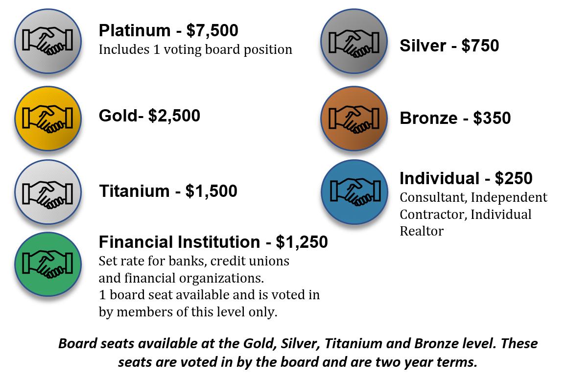 EDCO Membership levels